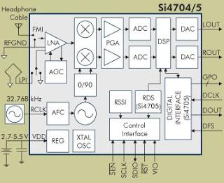 Si4704 05 BD - Altro che radio digitale: sono sempre di più i cellulari con l'FM integrata!