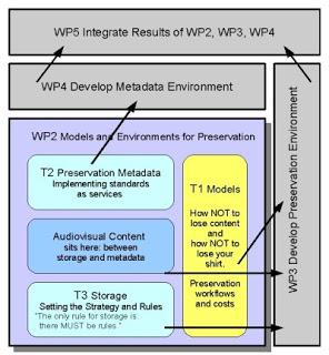 WP2 diagram v3 - La macchina della memoria per gli archivi audiovisivi