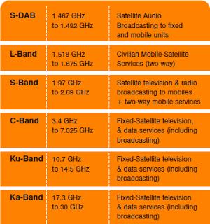 Picture6 - W2A: radio, tv e servizi interattivi dal cielo in S-Band