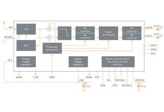 tea5990 block diag - Chip ST-Ericsson: radio e musica su cellulari