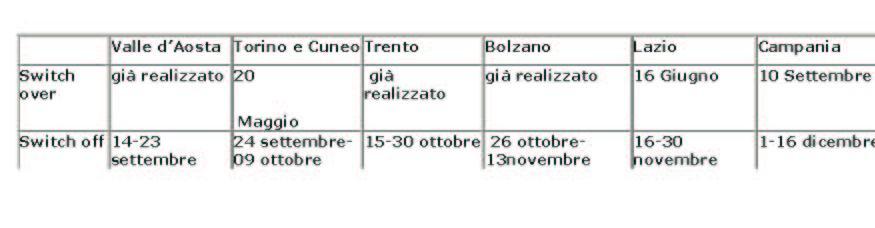 calendario20switch off - Digitale terrestre: the day after dello switch-over piemontese. La prova del nove nel nord Italia