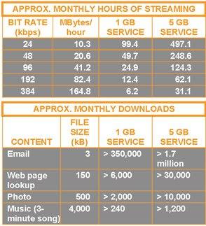 tabellardiostream - Radio digitale, Autonet: il 3G diventa wifi a bordo dell'auto. Notevole passo avanti per il webcasting