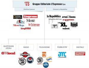 ESPRESSO1 300x227 - Editoria. GEDI (L'Espresso e Itedi): +7,4 mln nel 1° semestre.  Significativa crescita radio. Rilievi su Persidera (DTT)