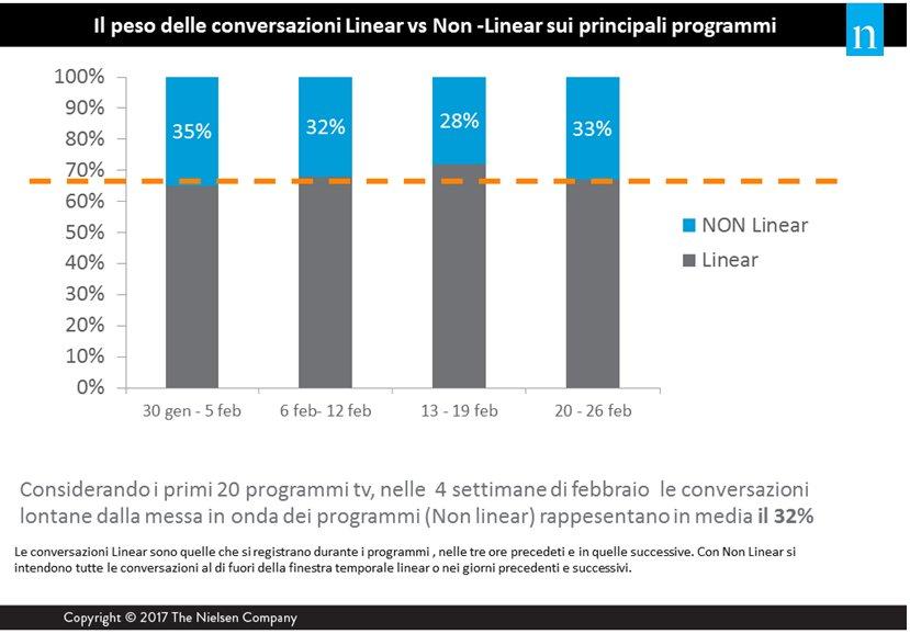 Dati Non linear 2017 I trimestre - Tv. Social tv: 1,9 milioni di italiani a settimana commentano le trasmissioni televisive su Facebook e Twitter