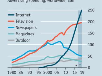 Pubblicità spesa mondiale trend 1980 2020 - Pubblicità. Il mercato accelera nel 2017: il web super la tv. Ma l'Italia fa eccezione