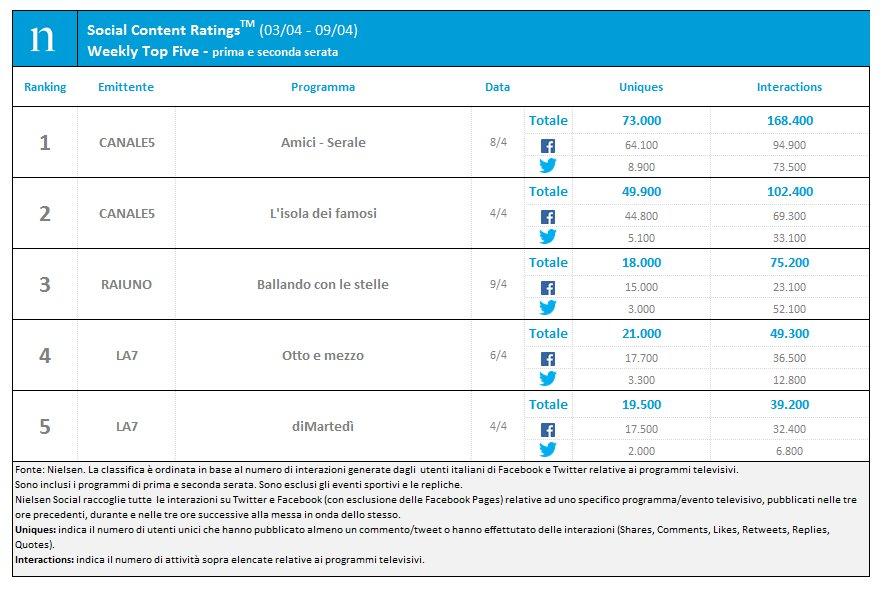 SCR 2017 I trimestre Nielsen - Tv. Social tv: 1,9 milioni di italiani a settimana commentano le trasmissioni televisive su Facebook e Twitter