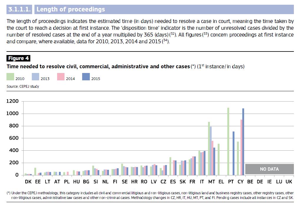 durata processo - Giustizia. Rapporto UE su efficienza: Tar italiani più lenti d'Europa