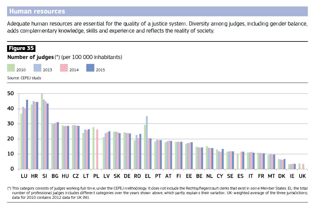 numero giudici - Giustizia. Rapporto UE su efficienza: Tar italiani più lenti d'Europa