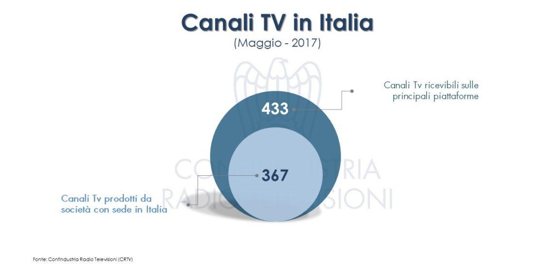 Diapositiva4 1140x558 - Tv. Monitoraggio CRTV: attivi 433 canali nazionali riconducibili a 115 editori. 70 hanno sede in Italia