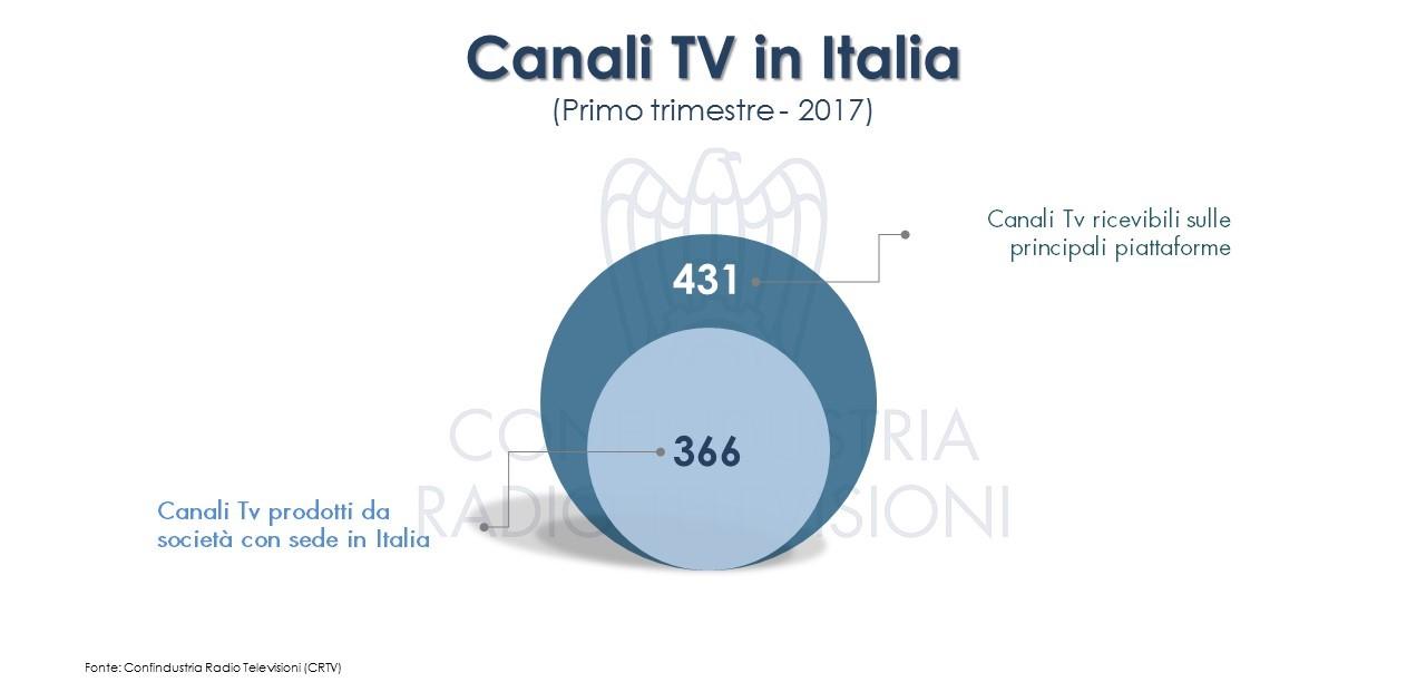 Diapositiva4b - Tv, studio CRTV, i numeri dell'offerta nazionale in Italia: 366 canali di 69 editori