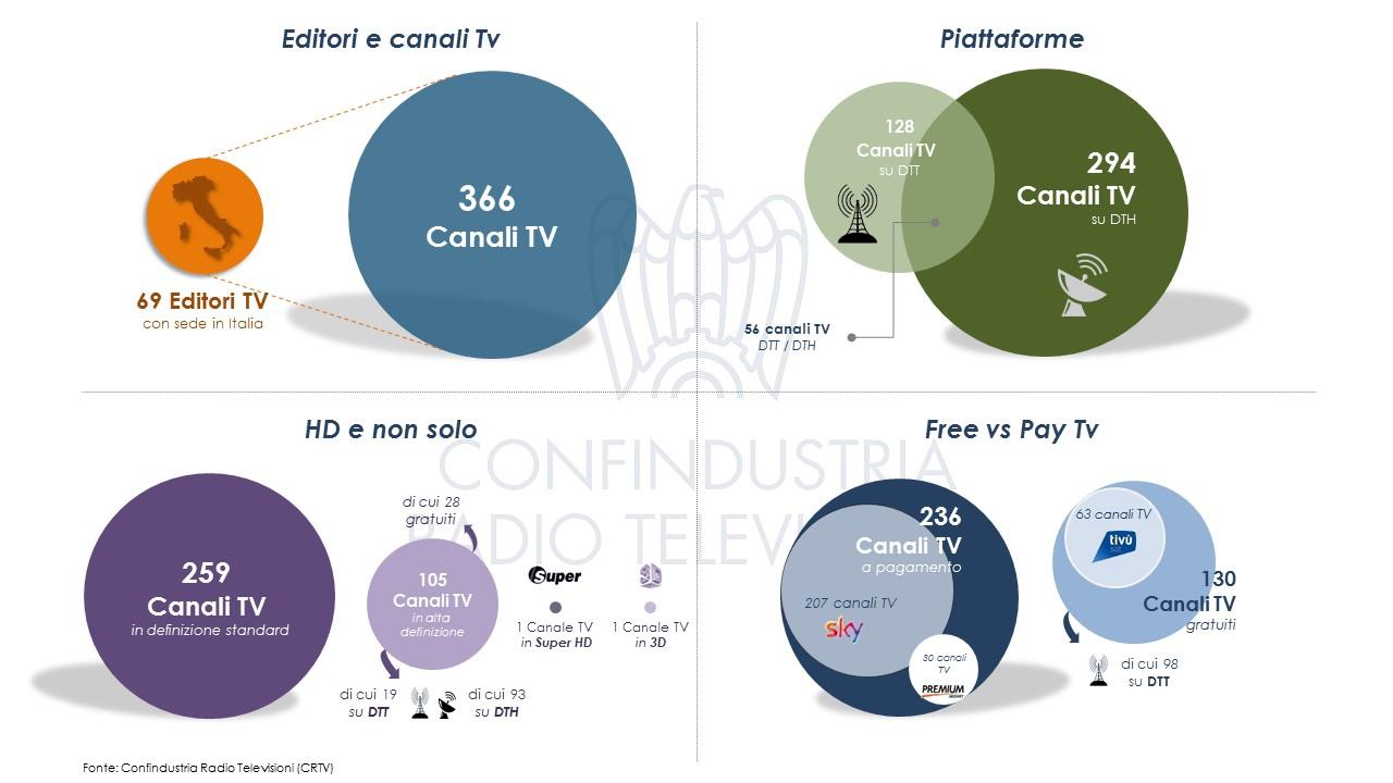 Diapositiva5 - Tv, studio CRTV, i numeri dell'offerta nazionale in Italia: 366 canali di 69 editori