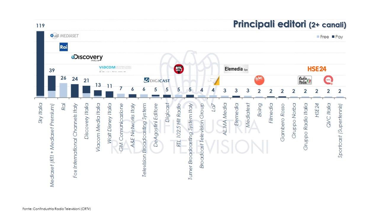 Diapositiva6 - Tv, studio CRTV, i numeri dell'offerta nazionale in Italia: 366 canali di 69 editori