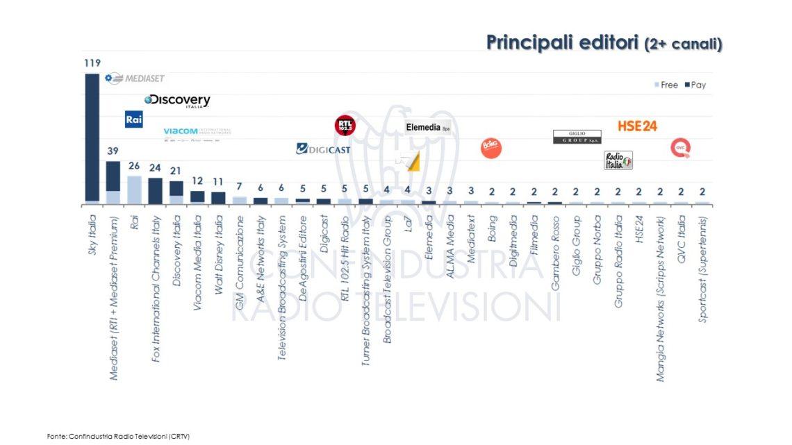 Diapositiva6a 1140x641 - Tv. Monitoraggio CRTV: attivi 433 canali nazionali riconducibili a 115 editori. 70 hanno sede in Italia