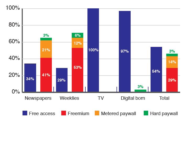 figura 1 modelli free e pay per tipo di media - Editoria. Aumento dei giornali online a pagamento in Europa