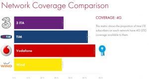 4g Network Coverage Comparison 300x160 - Radio digitale. A maggio le prime trasmissioni IP hanno festeggiato 20 anni. Ecco perché non hanno sfondato. E perché lo faranno entro 5 anni