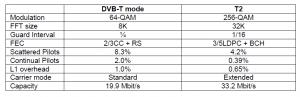 DVB T2 confronto con DVB T1 300x97 - DTT. Passaggio al T2 tra costi, vantaggi e scelte strategiche da effettuare (ora)