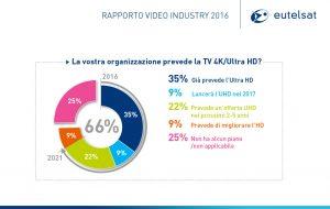 Eutelsal rapporto 2016 300x190 - Tv. Rapporto Video Industry 2016 Eutelsat: il fenomeno dell'Ultra HD