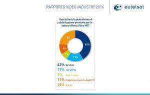 Eutelsal rapporto 2016 grafico 2 300x190 - Tv. Rapporto Video Industry 2016 Eutelsat: il fenomeno dell'Ultra HD