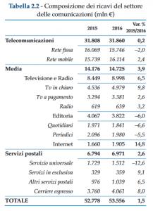 composizione ricavi settore 217x300 - Comunicazioni. Relazione annuale Agcom presentata in Parlamento, segnali di ripresa dal settore