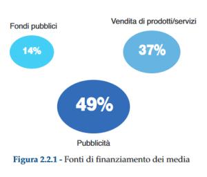 fondi finanziamento media 300x256 - Comunicazioni. Relazione annuale Agcom presentata in Parlamento, segnali di ripresa dal settore