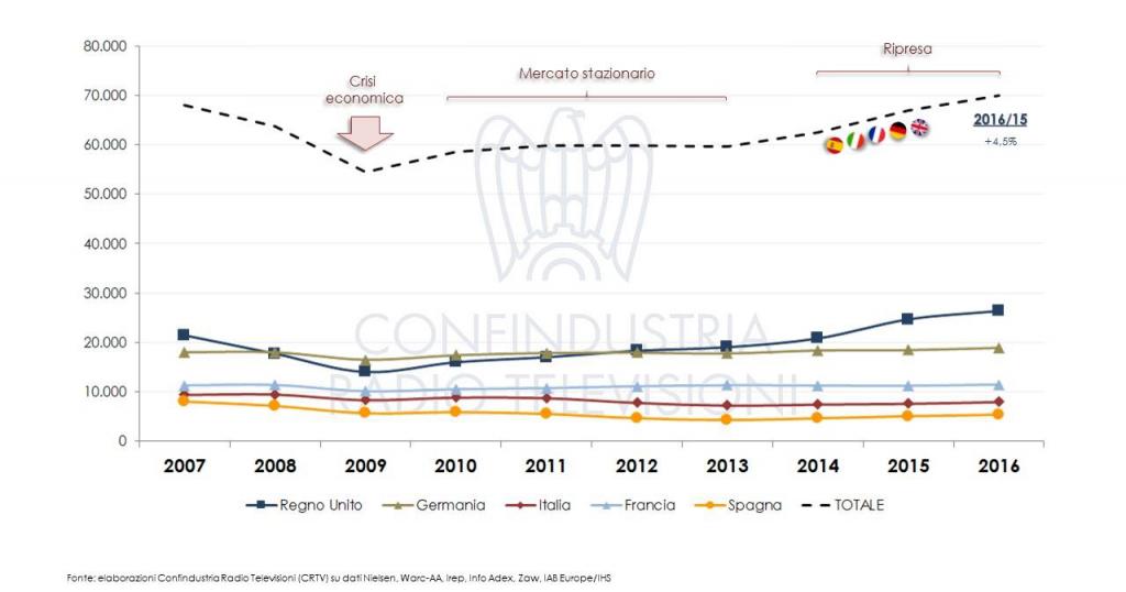 mercati pubb europei 1024x538 - Pubblicità. Mercati UE: ascesa di internet e crescita degli investimenti
