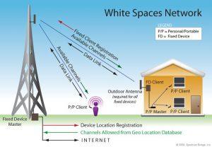 white spaces schema 300x208 - Web, tlc e tv. Digital divide: Microsoft ha la soluzione per gli Usa. L'idea è di sfruttare le frequenze tv inutilizzate