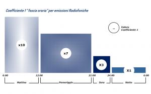 1 300x187 - Diritto d'autore. Come SIAE calcola i compensi sui brani che passano in radio e TV