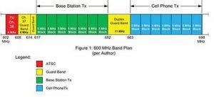 600 MHz banda LTE 300x137 - Tv e Tlc. Dopo i canali da 50 a 60 UHF le Telco puntano ai 600 MHz ( UHF 37-49). Avviate le attivazioni negli USA