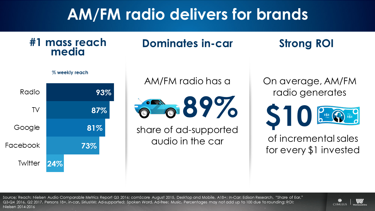 radiofonia pubblicita USA - Radio, pubblicità. Negli USA domina ancora sugli OTT con un ROI 10 a 1