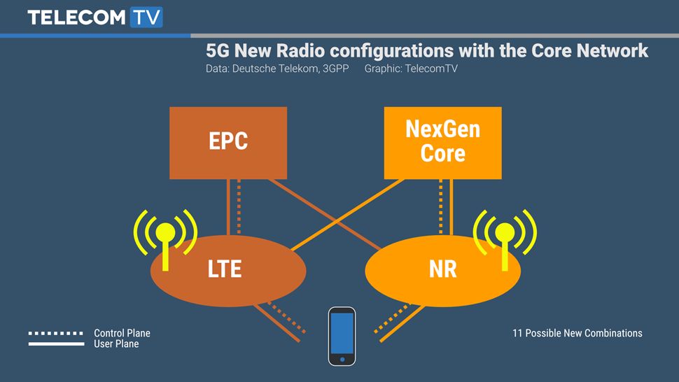 5g nr 1 - Tlc. 50 miliardi apparati connessi entro 2020. Urge 5G. Per arrivarci progressivamente parte 5G NR, mentre Governo prepara asta 700 MHz
