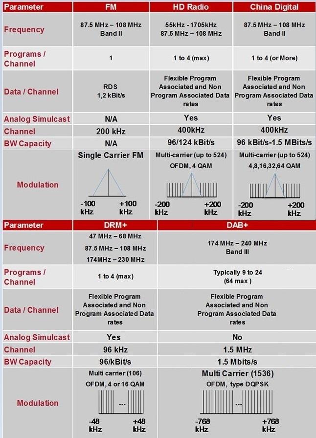 Cina radio digitale - Radio digitale. Perché non si farà mai uno switch-off e perché l'approccio tecnologico neutrale salverà la radio