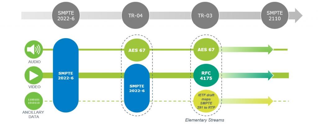 Standards For Media Transport Over IP 1024x402 - Radio e Tv. Operatori all'IBC: l'IP non è più futuro ma presente. Finite le scuse per attendere l'introduzione in ogni area del broadcasting