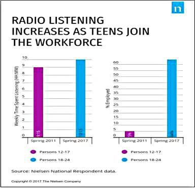 """ascoltatori radio generazione z - Radio 4.0. Broadcasters USA su Rapporto Miller: ok generazione Z persa, ma giovani crescono. Problema semmai è """"evolvere per non morire"""""""
