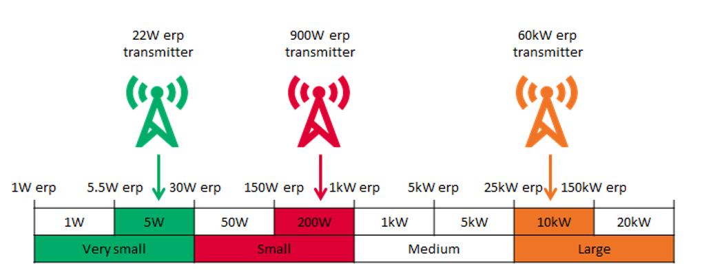 radio digitale comparazione costi DAB FM IP - Radio digitale. EBU: FM piattaforma più costosa; DAB più conveniente di qualsiasi altra. Ma connubio ibrido con IP soluzione vincente