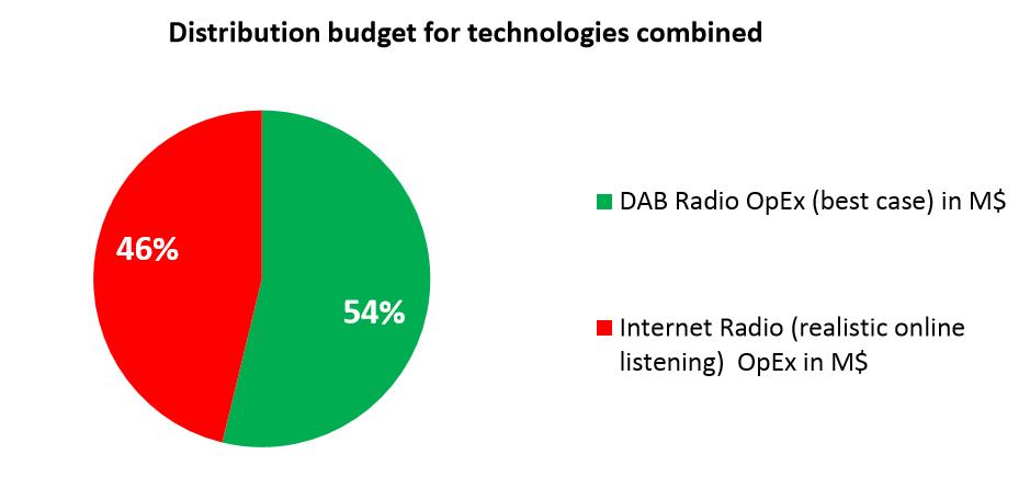 radio digitale comparazione fruizione DAB FM IP 1 - Radio digitale. EBU: FM piattaforma più costosa; DAB più conveniente di qualsiasi altra. Ma connubio ibrido con IP soluzione vincente