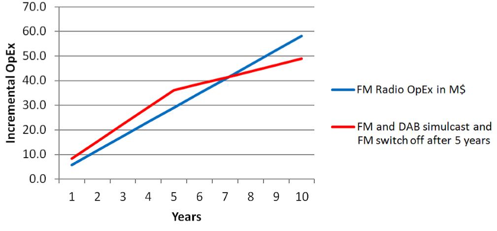 radio digitale comparazione fruizione DAB FM IP 2 - Radio digitale. EBU: FM piattaforma più costosa; DAB più conveniente di qualsiasi altra. Ma connubio ibrido con IP soluzione vincente