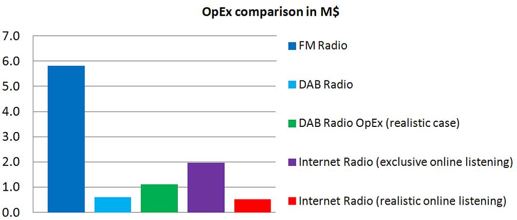 radio digitale comparazione fruizione DAB FM IP - Radio digitale. EBU: FM piattaforma più costosa; DAB più conveniente di qualsiasi altra. Ma connubio ibrido con IP soluzione vincente