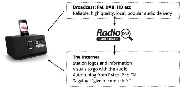radiodns - Radio 4.0. Audi sposa Radio DNS per la radio ibrida: sempre sintonizzati con scelta automatica FM, IP e DAB