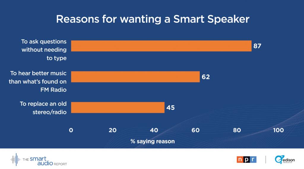 smartspeakers 1 1024x572 - Radio & Tecnologia. Smart speakers: oltre a sostituire i ricevitori stand-alone (45% dei casi), si candidano per gli acquisti online