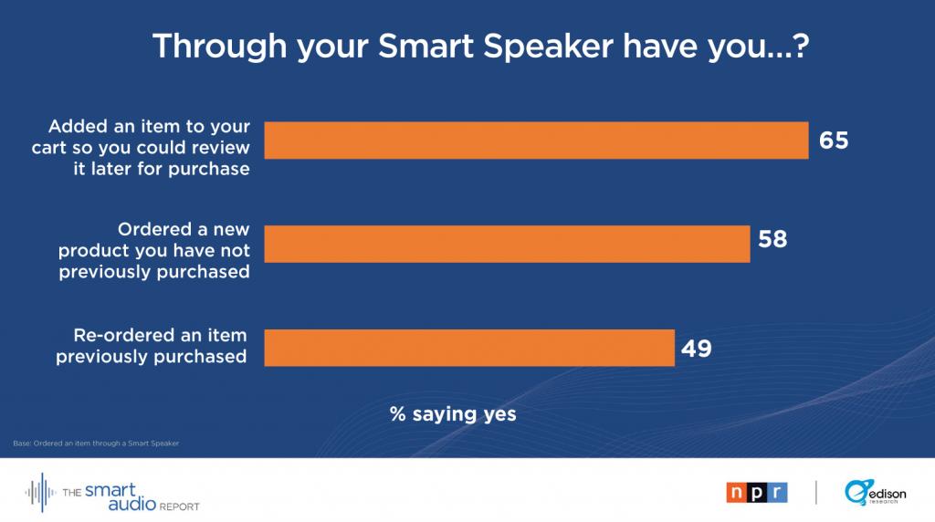 smartspeakers 2 1024x572 - Radio & Tecnologia. Smart speakers: oltre a sostituire i ricevitori stand-alone (45% dei casi), si candidano per gli acquisti online