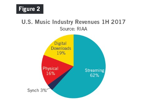 streaming 2017 - Radio 4.0 & musica. Curioso (ma non troppo): in USA vola streaming nel 1° semestre 2017 e crolla download (-24%)
