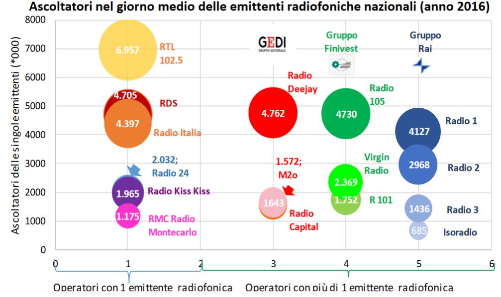 Agcom ascolto radio 2016 emittenti - Media. Osservatorio Agcom: radio e tv complementari (multipiattaforma). Social in crescita (FB ed Instagram). Cedono Google+ e Twitter