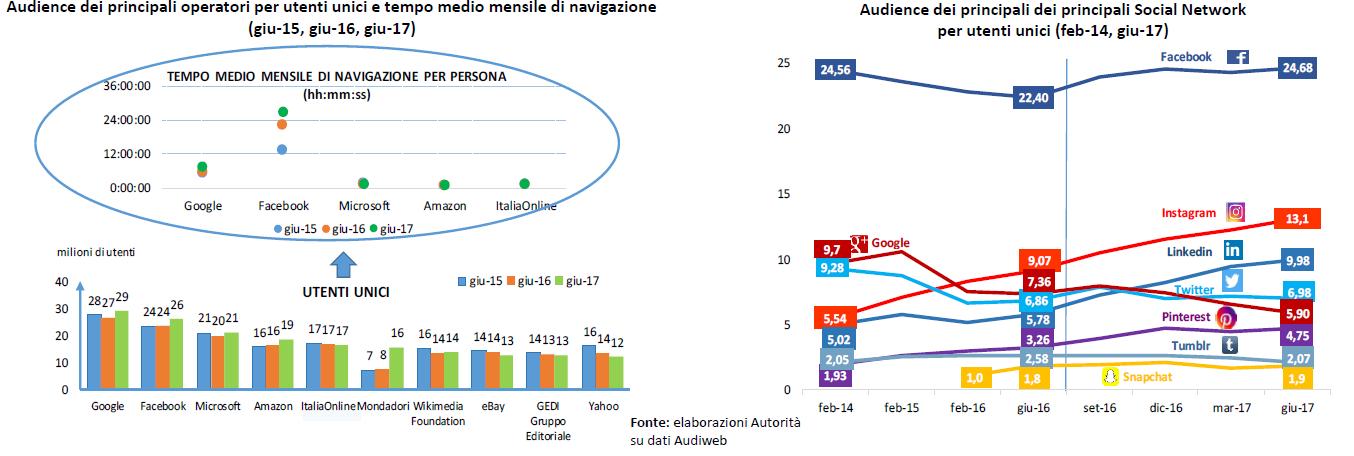 Agcom internet 2016 - Media. Osservatorio Agcom: radio e tv complementari (multipiattaforma). Social in crescita (FB ed Instagram). Cedono Google+ e Twitter