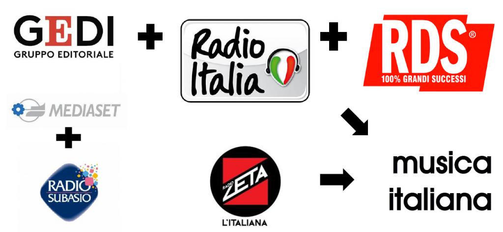 RDS Radio Italia GEDI Subasio Zeta musica italiana 1024x472 - Radio. Montefusco (RDS) cerca alleanze per contrastare lo strapotere di Radiomediaset