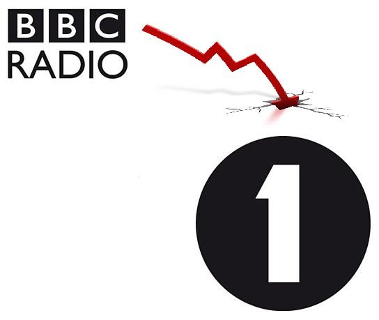 bbc radio 1 negativo - Radio. UK, BBC 1 mai così male da 1967: pesante down analogico. Perse intere fasce pubblico. Parziale recupero con multipiattaforma