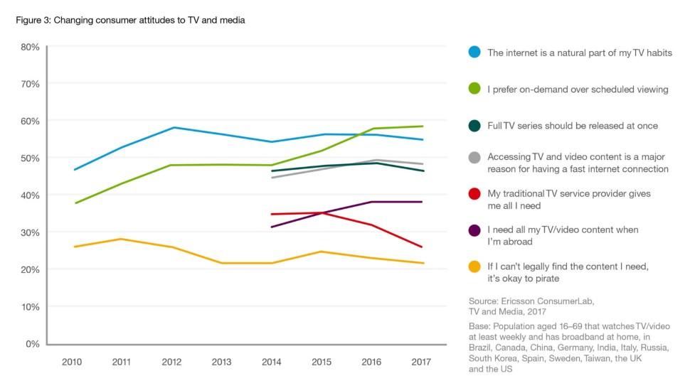 ericsson consumerlab tv media report aw 1500x15003 970x546 90 224006 - Tv. Visualizzazioni da smartphone raddoppiano. Cresce on-demand e nel futuro sempre meno tv lineare