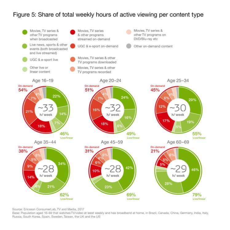 ericsson consumerlab tv media report aw 1500x15005 748x748 90 226010 - Tv. Visualizzazioni da smartphone raddoppiano. Cresce on-demand e nel futuro sempre meno tv lineare
