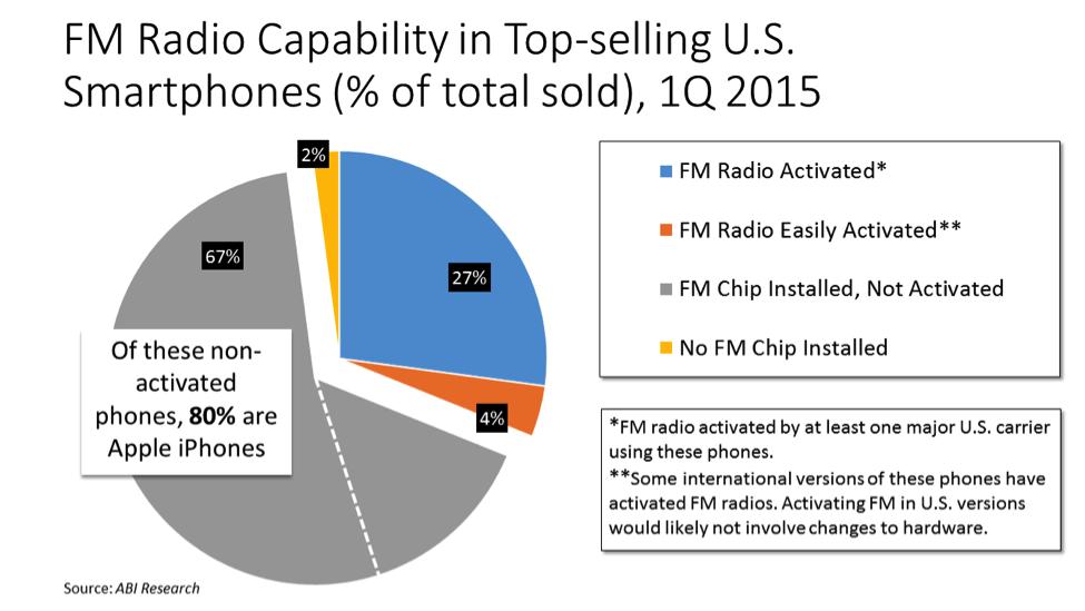fm chip - Radio, USA. Chip FM su iPhone per emergenze. Apple non molla: niente abilitazione sui suoi device: non serve a nulla