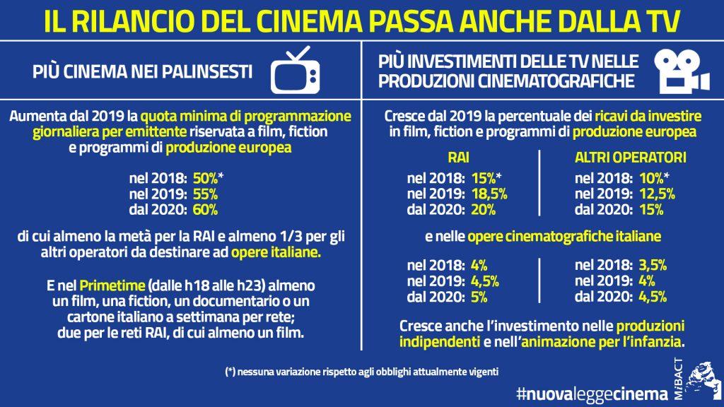 """nuovaleggecinema 1024x576 - TV. Riforma Tusmar, approvato schema decreto. Franceschini: """"aiuto alla creatività""""; i broadcaster protestano"""