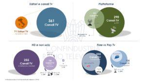 Diapositiva5 300x169 - Tv. Sono 427 i canali DTT e sat ricevibili a livello nazionale. Sono prodotti da 118 editori di cui solo 71 italiani